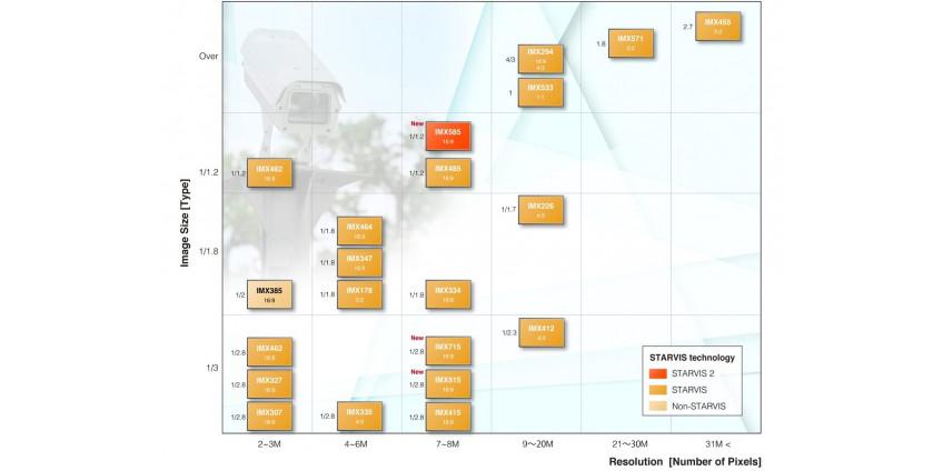 Обновленная таблица сенсоры изображения SONY CCTV с августа 2021 STARVIS-2