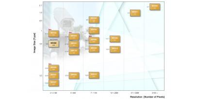 Сравнение  сенсоры изображения CMOS Sony:IMX 327 и IMX 307