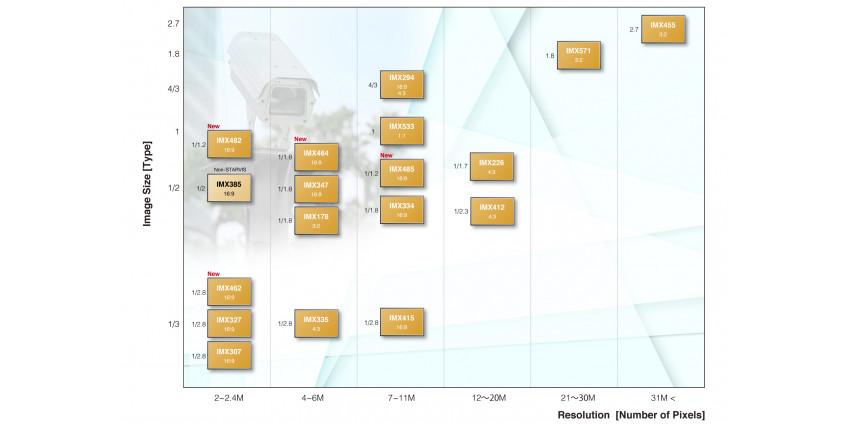 Оригинальные таблицы Sony сенсоры изображения